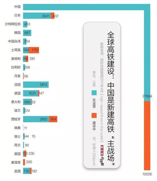 ▲图片表现,中国在运营高铁线路共27684公里,建设中的高铁线路为10026公里,远超其异国家 (图via 新京报)(望不清戳大图)