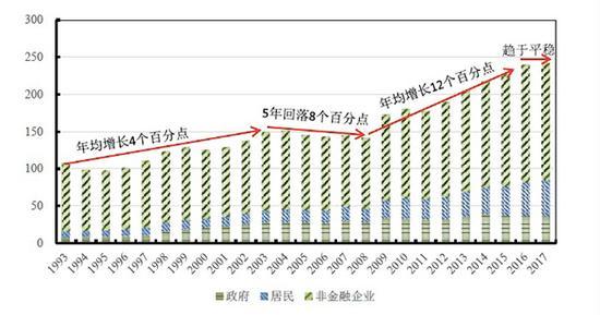 实体经济杠杆率及其分布(%) 来源:国家金融与发展实验室