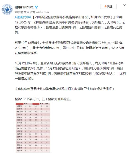 四川12日新增新型冠状病毒肺炎确诊病例1例