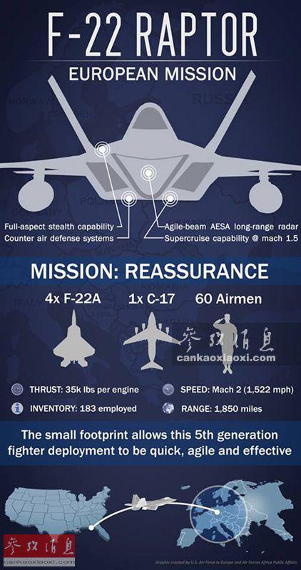 """原料图片:""""迅速猛禽""""战法实际已在欧洲检验多次,例现在年8月在波兰举走的""""F-22欧洲义务""""。"""