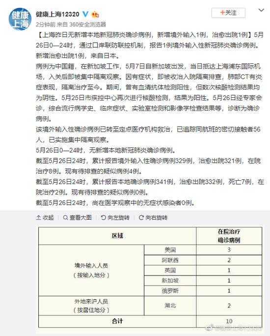 上海5月26日无新增本地新冠肺炎确诊病例,新增境外输入1例,治愈出院1例