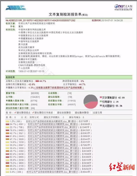 知网查重显示,董岚博士论文总文字复制比达44.7%