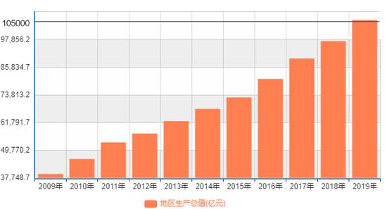 数据来源:国家统计局、2020年广东省政府工作报告