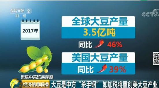 受其影响,国际市场大豆价格已经比2012年历史最高纪录下跌了40%。