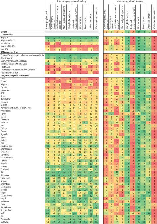 全球首份兒童癌癥負擔報告:亞洲大洋洲負擔最高