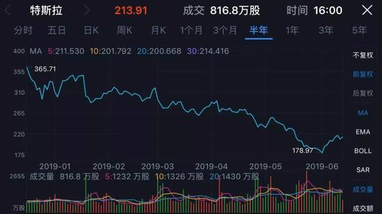 2019年以来特拉斯股价已下跌35%
