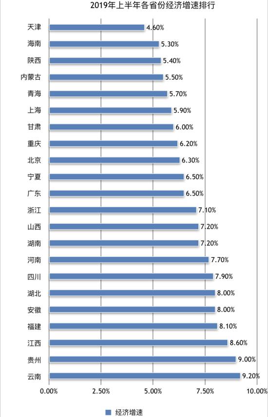 2019年上半年各省份经济增速排行