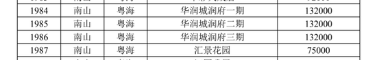 """深圳3595个二手住宅被""""限价"""" 楼市打新能降温吗"""