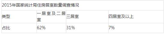 (数据来源:国家统计局)