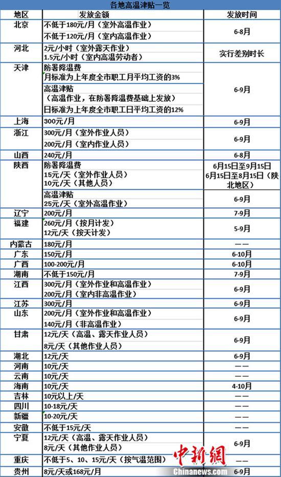 部分省份高溫津貼一覽表(統計截至5月23日)