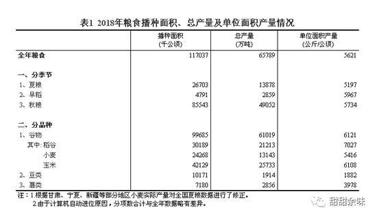 (来源:国家统计局关于2018年粮食产量的公告)