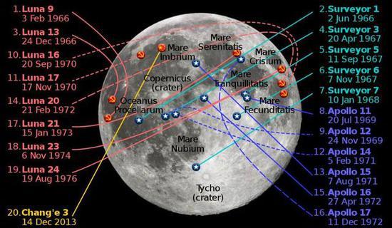 到中国嫦娥三号时,人类已经在月球正面有过20个着陆器,然而背面为0(图源:Wikipedia)