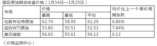 (价格监测中心)