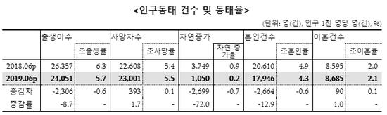 截自韩国统计局《2019年6月人口趋势(出生,死亡,婚姻,离婚)》