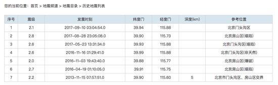 """2013年以来北京历史地震情况。截图自中国地震局官网""""地震查询""""栏目北京查询结果页面"""