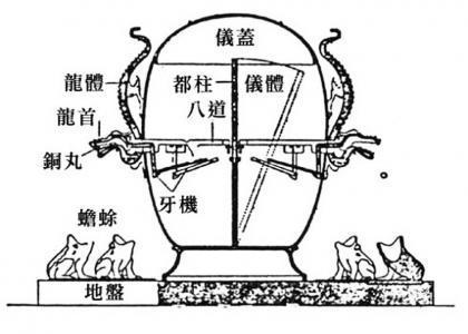 王振铎所复原的地动仪模型原理。