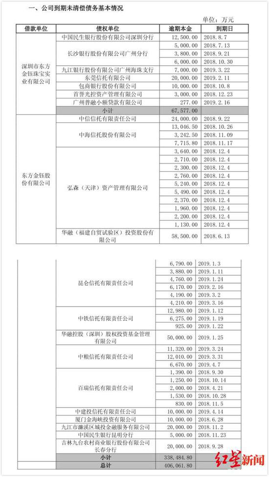 2019年4月东方金钰发布的有关公告截图