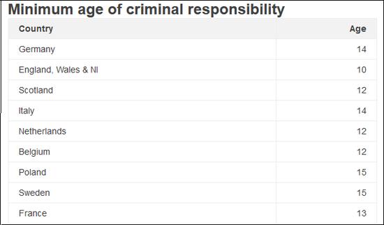 BBC统计的欧洲主要国家最低刑事责任年龄