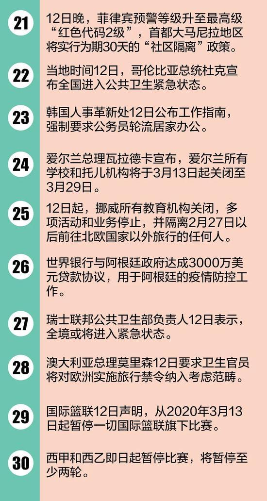 【蜗牛棋牌】白宫暂停对公众开放!全球疫情30个最新信息