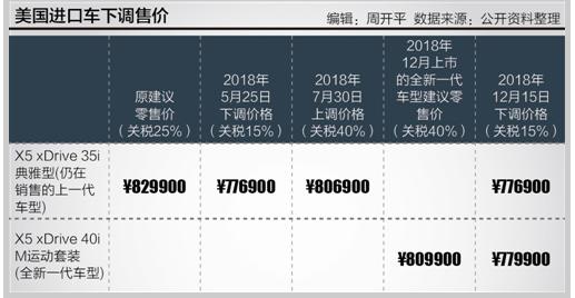 中国暂停对美加税25%:美产进口车集中降价潮来袭