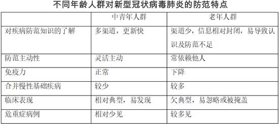 不同年龄人群对新型冠状病毒肺炎的防范特点
