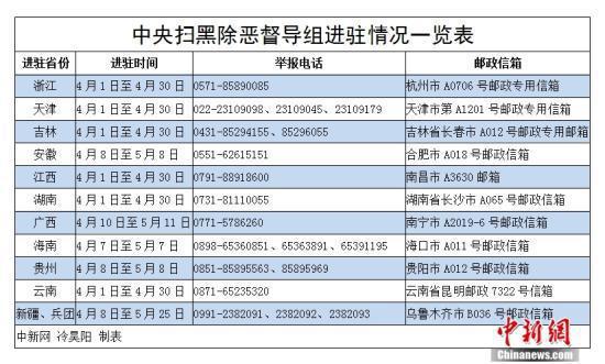 中央扫黑除恶督导组进驻情况一览表。 冷昊阳 制表