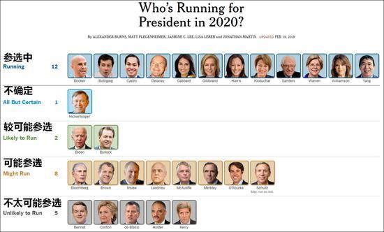 纽约时报整理的民主党参选人士情况,12名参选者中包括6名女性、非裔、亚裔、墨西哥裔等,桑德斯最为年长