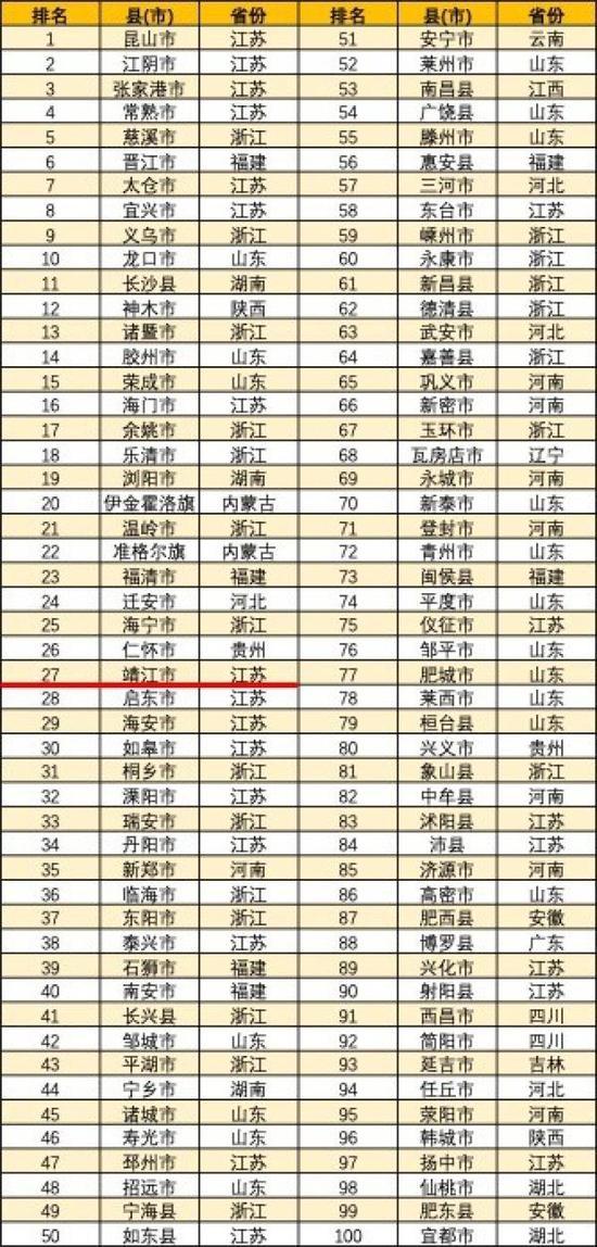 2019年全国百强县(市)出炉 208个新城(区)研究发现