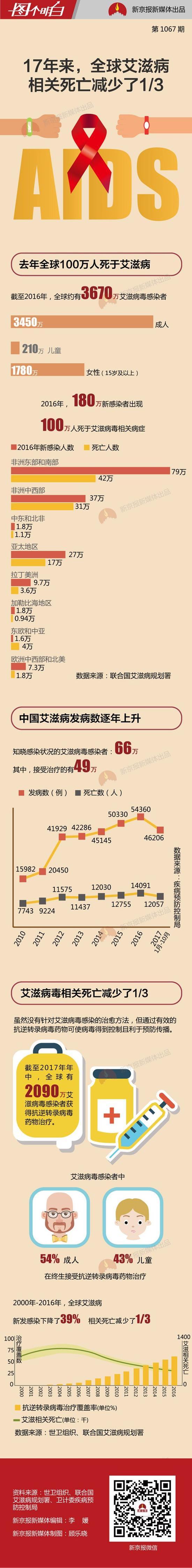 中国艾滋病人多吗_全球3670万人感染艾滋病 中国发病数是6年前3倍多|感染艾滋病 ...