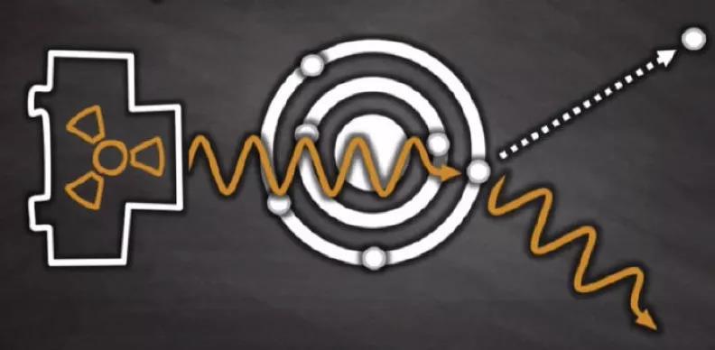 高能放射线能够将原子里的电子打出来,这叫做康普顿效答,打出的电子叫做康普顿电子。(图片来源:Youbube: Compton Scattering)