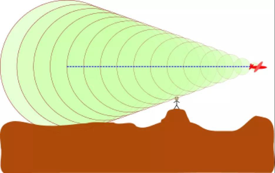 超音速飞机生成的音爆。当圆锥边缘的冲击波穿越不悦目察者的位置,他会听到一声爆炸,在此之前他是听不到音爆的。(图片来源:维基百科)