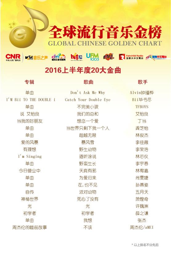 林宥嘉毕书尽揭晓全金榜上半年20大金曲