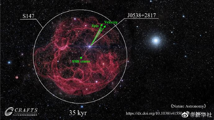 """【#中国天眼有了新发现# #科学家利用中国天眼开启脉冲星深度研究#】基于""""中国天眼""""的观测,我国科研人员首次找到了脉冲星三维速度与自转轴共线的证据,标志着天文学家开始利用该望远镜深度研究脉冲星。   国家天文台博士姚菊枚介绍,大质量恒星死亡时,会以超新星爆炸方式催生一类中子星——脉冲星 """