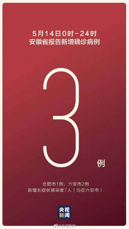 【#安徽新增3例本土确诊# #安徽新增7例本土无症状#】5月14日0-24时,安徽省报告新增确诊病例3例(合肥市1例,六安市2例),无新增疑似病例,新增无症状感染者7人(均在六安市)。  截至5月14日24时,安徽省累计报告本地确诊病例996例,目前在院治疗5例,累计治愈出院985例,累计报告死亡病例6人;累计 