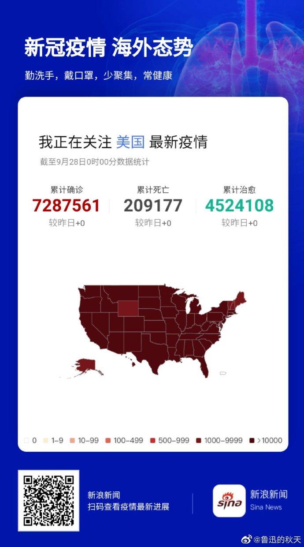 #美国新冠肺炎超710万例#,截至当地时间27日,美国21个州的新冠病例较前一周相比,至少增加了10%或者更多。其中包括科罗拉多州、内华达州、爱达荷州等,大部分位于西部。专家分析,秋冬可能会出现激增的情况。 #跟新浪看热点# 