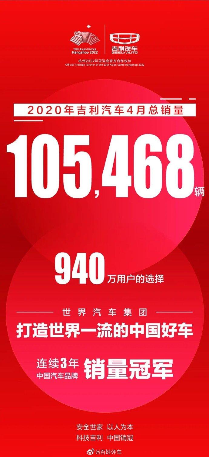 #中国车市[超话]# 疫情之后,吉利汽车率先满血复活,4月销量达105,468辆。 
