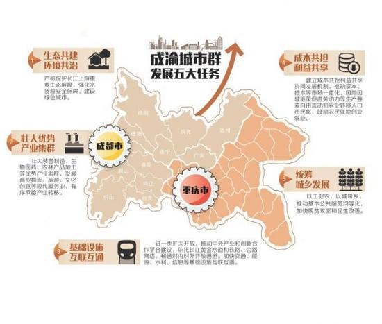 成渝经济区发展_成渝城市群发展规划获批 重庆四川将制定实施方案_新浪四川_新浪网