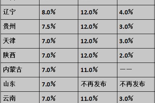 工资指导线制度_12省份最新工资指导线出炉 山东基准线7%_新浪山东_新浪网