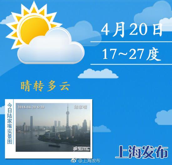 上海市最近天气_上海周日夜间将有明显降水 下周初最高温回落至20度_新浪上海 ...