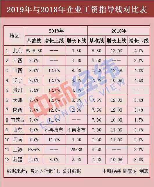 南京企业工资指导线_12省份发布2019年最新企业工资指导线 上海排名第十一_新浪上海 ...