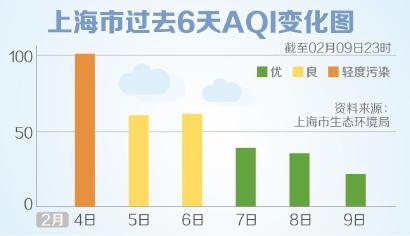 申城初五凌晨空气质量现全优 烟花爆竹禁限放效果显著