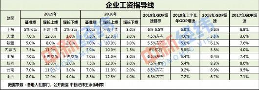 南京企业工资指导线_八省份发布2019年企业工资指导线 上海平均线为5%-6%_新浪上海_新浪网