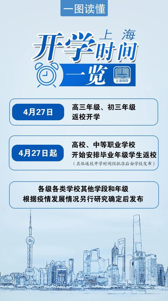 上海初三高三开学时间定了!初三高三4月27日返校开学 部分考试时间调整