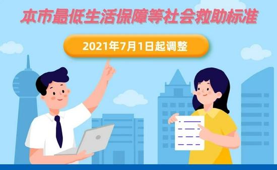 涨了 上海医保、低保、失业保险金增加 7月1日起实施