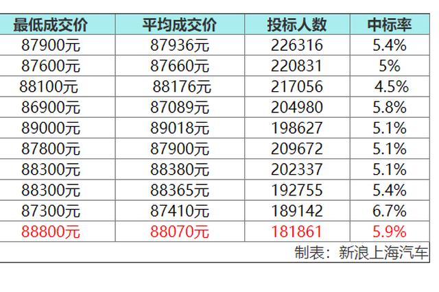 10月沪牌平均成交价88070元 中标率5.9%