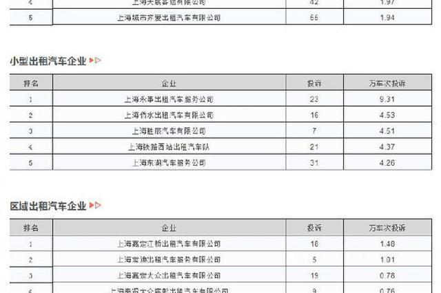上海去年12月被投诉较多出租车企业出炉 银建排名垫底