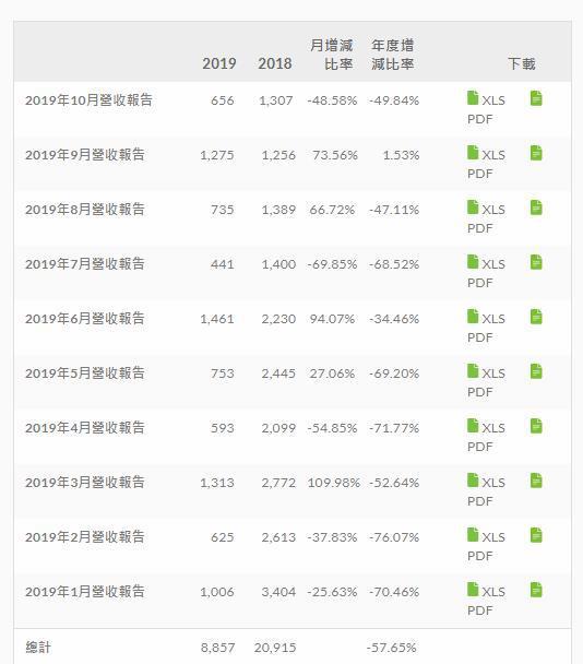 报告显示:10月HTC营收暴跌50% 手机出货量仅几万台