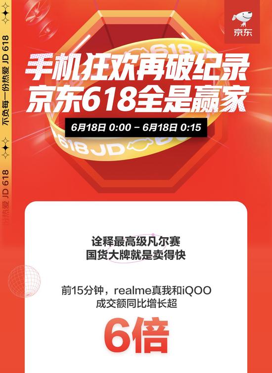 realme增长超600%,iPhone成交额1秒破亿,京东618手机18日战报出炉