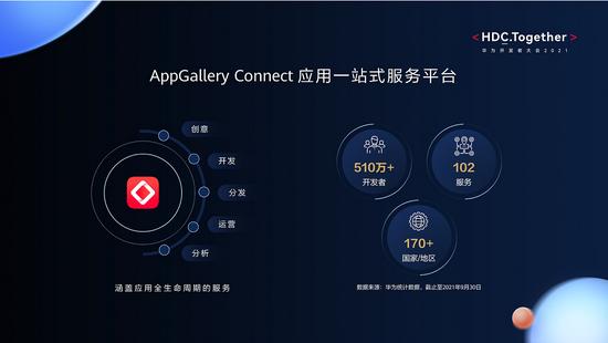 HUAWEI AppGallery Connect开放102项服务,全生命周期赋能应用开发者
