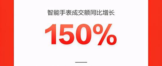 新品类乘京东618东风迎爆发性增长,4K高清投影机成交额同比增120%